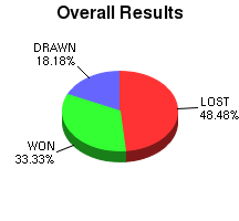 CXR Chess Win-Loss-Draw Pie Chart for Player Gray Strickland