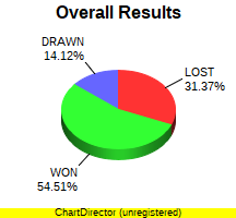 CXR Chess Win-Loss-Draw Pie Chart for Player Dave  Gordon