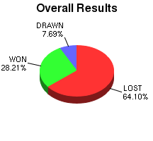 CXR Chess Win-Loss-Draw Pie Chart for Player William Florence