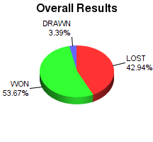 CXR Chess Win-Loss-Draw Pie Chart for Player Koby Cowan