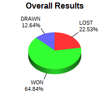 CXR Chess Win-Loss-Draw Pie Chart for Player Zile Cao