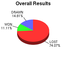 CXR Chess Win-Loss-Draw Pie Chart for Player Christopher Johns