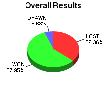 CXR Chess Win-Loss-Draw Pie Chart for Player Tyner Moring