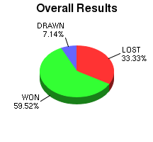 CXR Chess Win-Loss-Draw Pie Chart for Player S Guet-McCreight