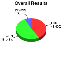 CXR Chess Win-Loss-Draw Pie Chart for Player G Pelletier