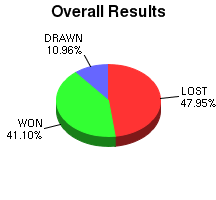 CXR Chess Win-Loss-Draw Pie Chart for Player T Pelletier
