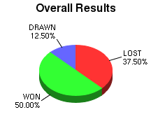 CXR Chess Win-Loss-Draw Pie Chart for Player B Verstrate