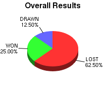 CXR Chess Win-Loss-Draw Pie Chart for Player H White