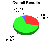 CXR Chess Win-Loss-Draw Pie Chart for Player Angela Cheng