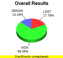 CXR Chess Win-Loss-Draw Pie Chart for Player Azroy Kandan