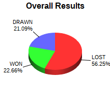 CXR Chess Win-Loss-Draw Pie Chart for Player Stephen Laughren
