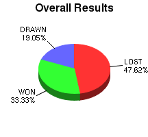 CXR Chess Win-Loss-Draw Pie Chart for Player Arun Parmar