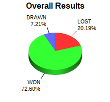 CXR Chess Win-Loss-Draw Pie Chart for Player Krish Kumar