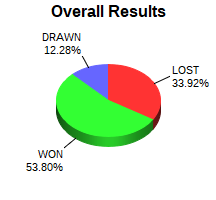 CXR Chess Win-Loss-Draw Pie Chart for Player Sid Anjilvel