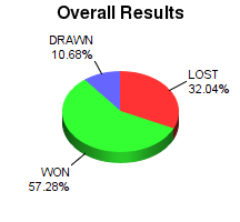 CXR Chess Win-Loss-Draw Pie Chart for Player Kortay Vincent