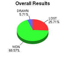 CXR Chess Win-Loss-Draw Pie Chart for Player Selrahc Eroom