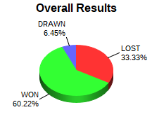 CXR Chess Win-Loss-Draw Pie Chart for Player James Ingram
