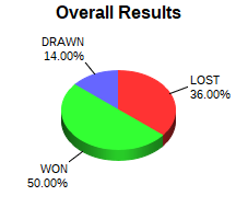 CXR Chess Win-Loss-Draw Pie Chart for Player Chloe Carter