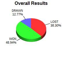 CXR Chess Win-Loss-Draw Pie Chart for Player Chance Carter