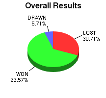 CXR Chess Win-Loss-Draw Pie Chart for Player Adam Feurer