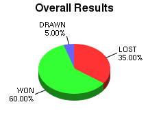 CXR Chess Win-Loss-Draw Pie Chart for Player Corey Wooden