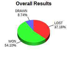 CXR Chess Win-Loss-Draw Pie Chart for Player Jim Huang