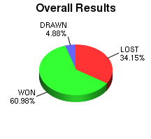 CXR Chess Win-Loss-Draw Pie Chart for Player Caden Selby