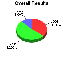 CXR Chess Win-Loss-Draw Pie Chart for Player Kayla Knight