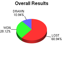 CXR Chess Win-Loss-Draw Pie Chart for Player Robinton Santos