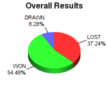 CXR Chess Win-Loss-Draw Pie Chart for Player Kaden Dunbar