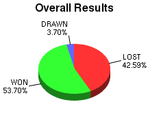 CXR Chess Win-Loss-Draw Pie Chart for Player Ethan Donaldson