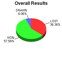 CXR Chess Win-Loss-Draw Pie Chart for Player Michael Flores