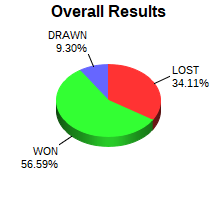CXR Chess Win-Loss-Draw Pie Chart for Player Joshua Bishard