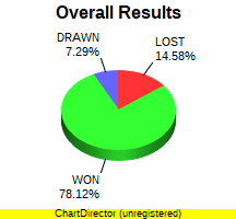 CXR Chess Win-Loss-Draw Pie Chart for Player Jake VanRooy