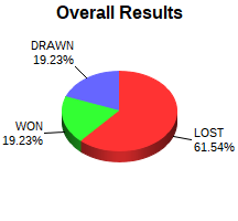 CXR Chess Win-Loss-Draw Pie Chart for Player Mohammed Alouzi