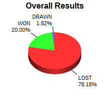 CXR Chess Win-Loss-Draw Pie Chart for Player Carter  Marrero