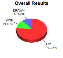 CXR Chess Win-Loss-Draw Pie Chart for Player Tristan  Marrero