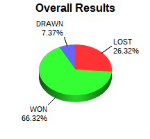 CXR Chess Win-Loss-Draw Pie Chart for Player Kedrick Gregory
