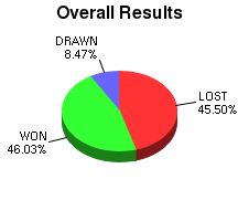 CXR Chess Win-Loss-Draw Pie Chart for Player Brett Fischer
