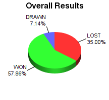CXR Chess Win-Loss-Draw Pie Chart for Player Amari Griffis