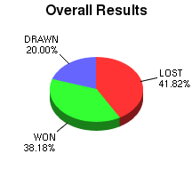 CXR Chess Win-Loss-Draw Pie Chart for Player Mikayla Johnson