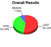CXR Chess Win-Loss-Draw Pie Chart for Player Tate Kelly