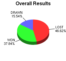 CXR Chess Win-Loss-Draw Pie Chart for Player Jefferson Huynh