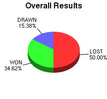 CXR Chess Win-Loss-Draw Pie Chart for Player Kevin Macdonald