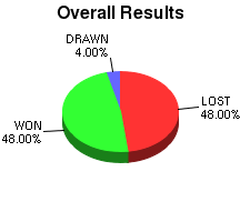 CXR Chess Win-Loss-Draw Pie Chart for Player Olen Learned