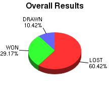 CXR Chess Win-Loss-Draw Pie Chart for Player Maxwell Dunlap