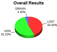 CXR Chess Win-Loss-Draw Pie Chart for Player Payton Smith