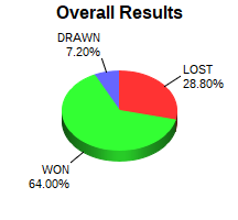 CXR Chess Win-Loss-Draw Pie Chart for Player Loucas Miller