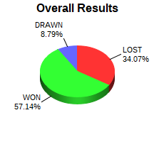 CXR Chess Win-Loss-Draw Pie Chart for Player Franklin Thiessen