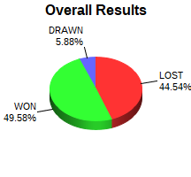 CXR Chess Win-Loss-Draw Pie Chart for Player Trent Morris
